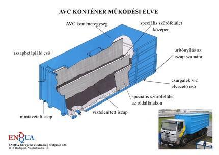 AVC Működési elv