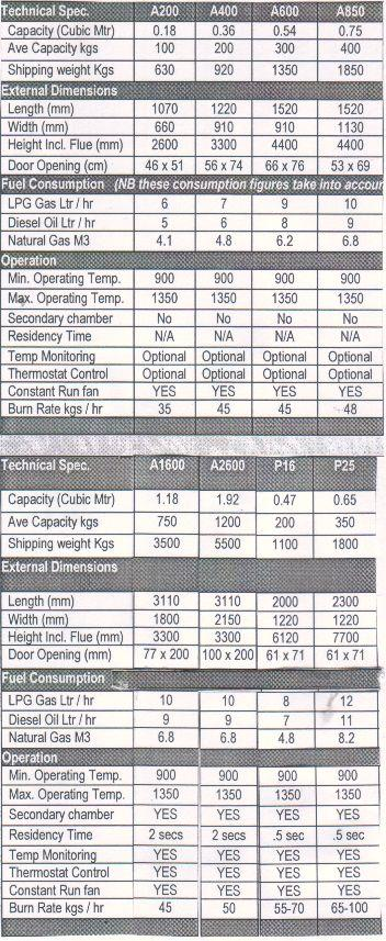 Incinerators - Technical Specifications